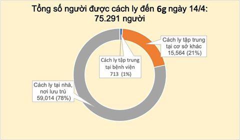 Sáng 14/4, Việt Nam không ghi nhận ca COVID-19 mới, 2 bệnh nhân đang nguy kịch - Ảnh 2