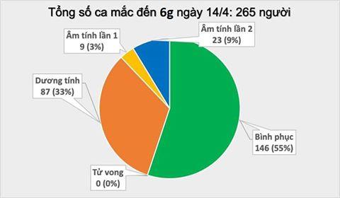 Sáng 14/4, Việt Nam không ghi nhận ca COVID-19 mới, 2 bệnh nhân đang nguy kịch - Ảnh 3