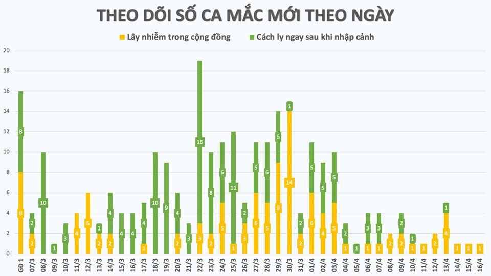 Ca mắc COVID-19 số 268 là cô gái 16 tuổi ở Đồng Văn- Hà Giang - Ảnh 2
