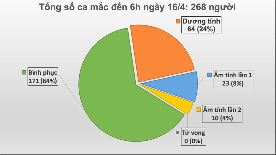 Ca mắc COVID-19 số 268 là cô gái 16 tuổi ở Đồng Văn- Hà Giang - Ảnh 1
