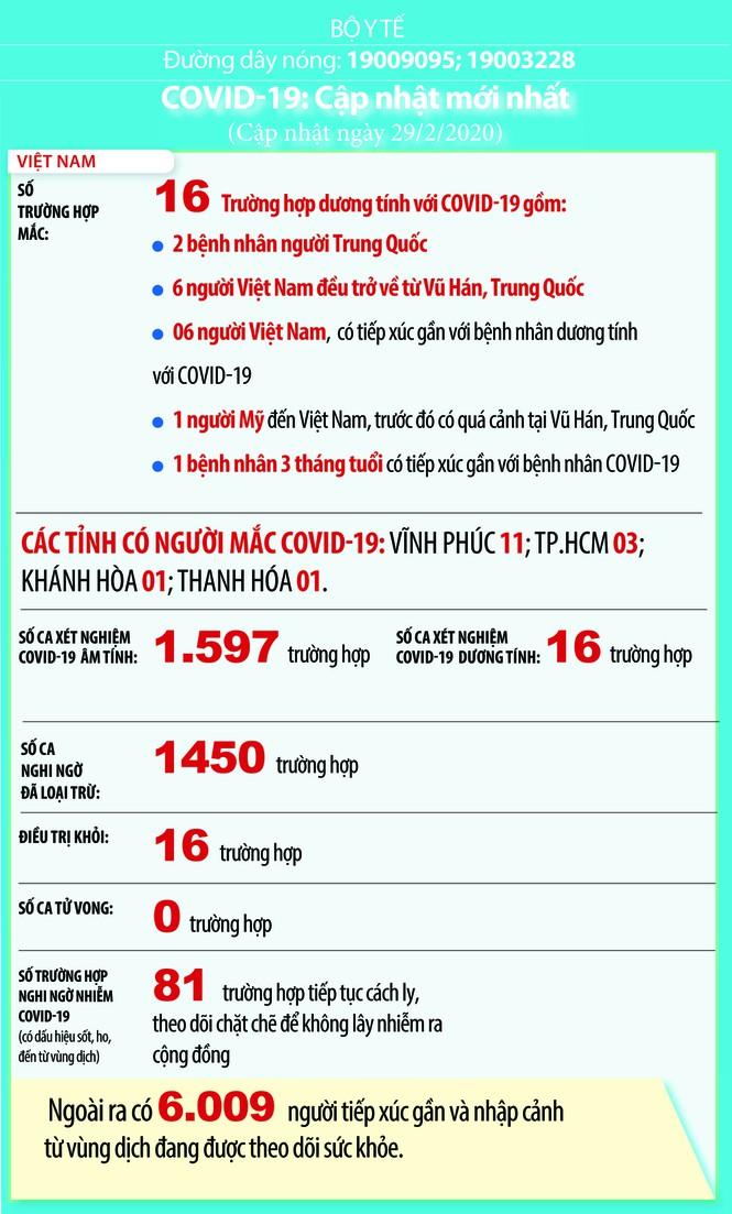 Việt Nam: 81 ca nghi nhiễm Covid-19 và 6.009 người phải cách ly giám sát y tế - Ảnh 1