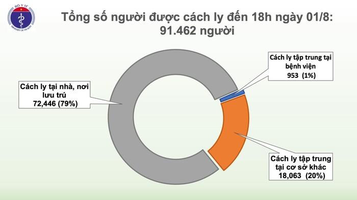 Việt Nam ghi nhận thêm 28 ca nhiễm COVID-19: Có tới 19 ca liên quan đến Bệnh viện Đà Nẵng, 7 ca lây ngoài cộng đồng đang điều tra - Ảnh 5