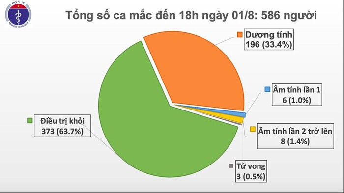 Việt Nam ghi nhận thêm 28 ca nhiễm COVID-19: Có tới 19 ca liên quan đến Bệnh viện Đà Nẵng, 7 ca lây ngoài cộng đồng đang điều tra - Ảnh 4