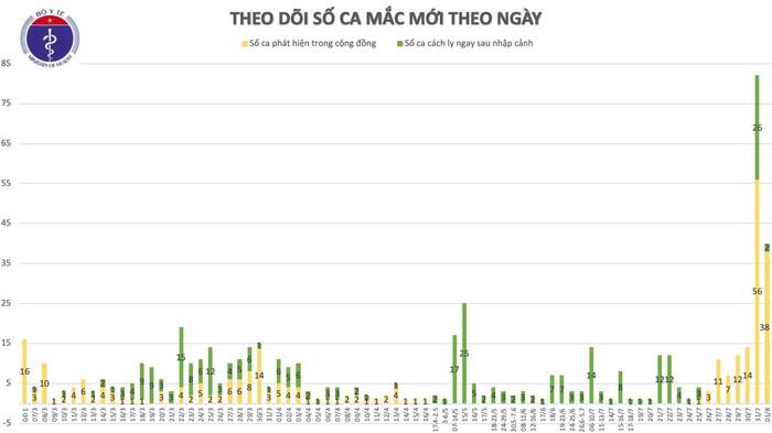 Việt Nam ghi nhận thêm 28 ca nhiễm COVID-19: Có tới 19 ca liên quan đến Bệnh viện Đà Nẵng, 7 ca lây ngoài cộng đồng đang điều tra - Ảnh 3