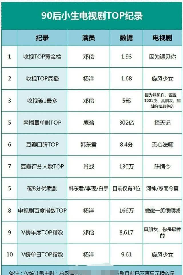 Bảng xếp hạng thành tích kỷ lục phim truyền hình Hoa ngữ: Dù bị 'vùi dập' bởi scandal Tiêu Chiến vẫn dẫn đầu phim có lượng đánh giá Douban nhiều nhất - Ảnh 1