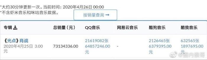 Chưa từng có trong lịch sử: Điểm số Douban bài hát mới của Tiêu Chiến từ 6.7 lên thẳng 10.0 tròn trĩnh - Ảnh 4