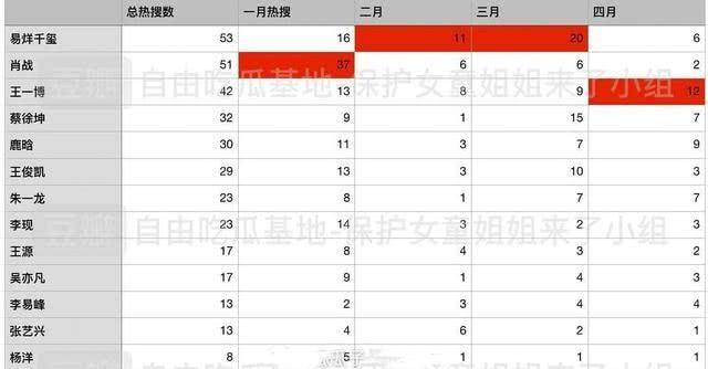 Hot-search Weibo trong 4 tháng đầu năm 2020: Dịch Dương Thiên Tỉ dẫn đầu, Tiêu Chiến bám sát theo sau - Ảnh 1