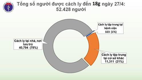 3 ngày liên tiếp, Việt Nam không có ca COVID-19 mới, 8 trường hợp dương tính trở lại - Ảnh 2