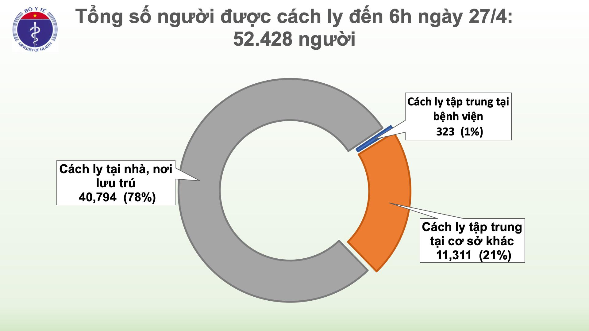 Sáng 27/4, Việt Nam đã sang ngày thứ 11 không có ca mắc mới COVID-19 trong cộng đồng - Ảnh 1