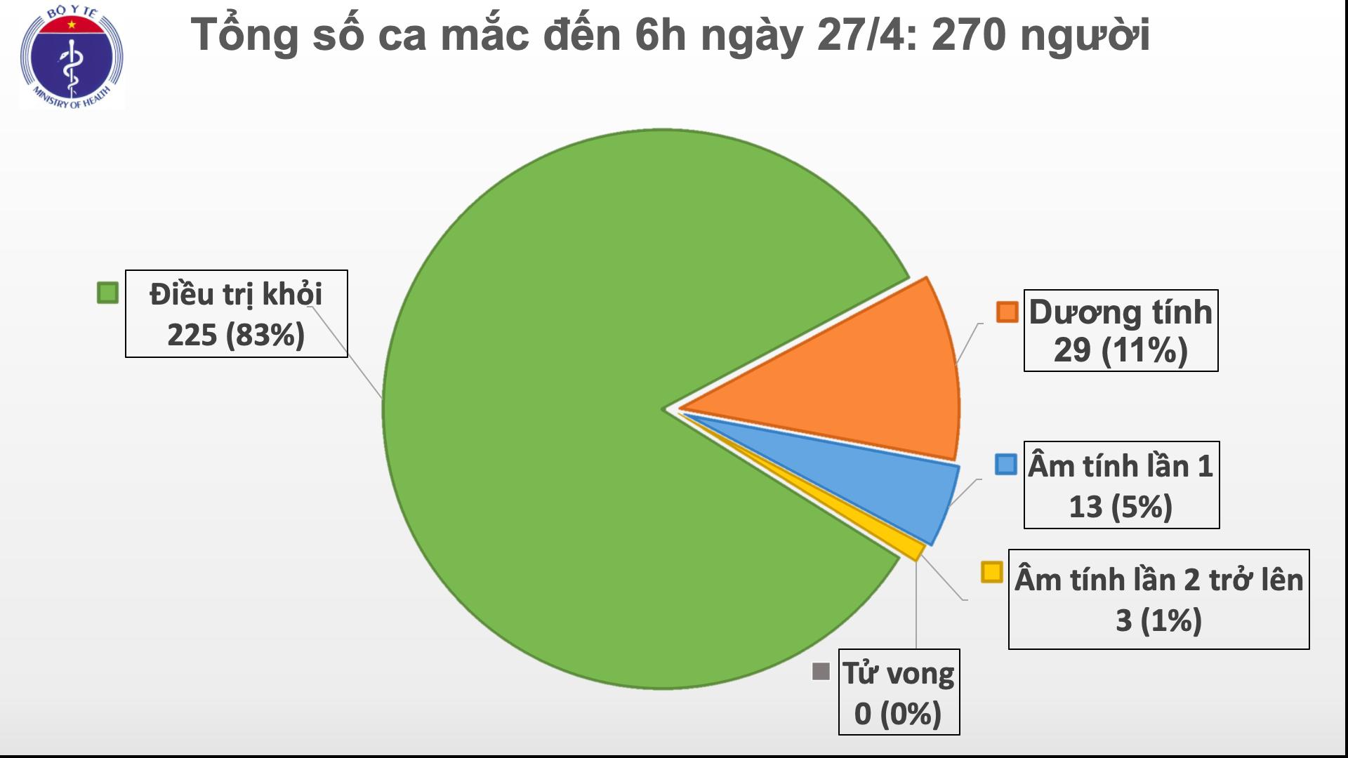 Sáng 27/4, Việt Nam đã sang ngày thứ 11 không có ca mắc mới COVID-19 trong cộng đồng - Ảnh 3