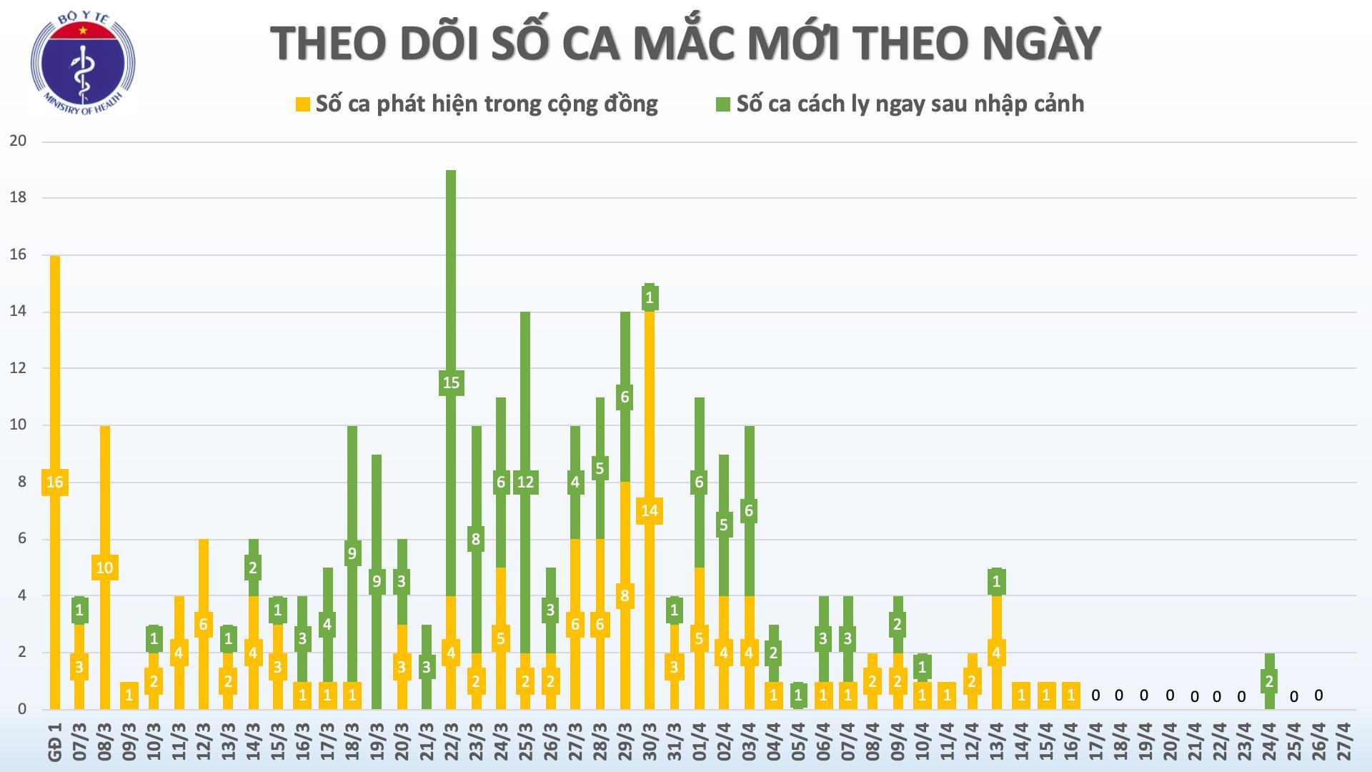 Sáng 27/4, Việt Nam đã sang ngày thứ 11 không có ca mắc mới COVID-19 trong cộng đồng - Ảnh 2