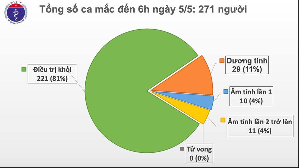 Sáng 5/5, không có ca mắc mới COVID-19, chỉ còn 50 ca đang điều trị - Ảnh 1