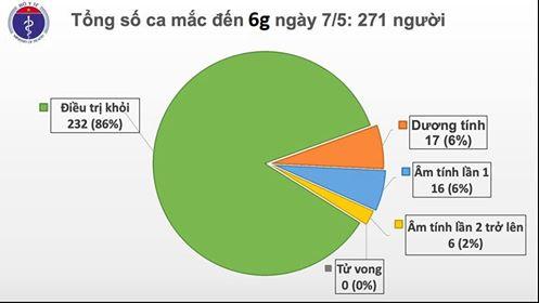 Sáng 7/5, Việt Nam không có ca COVID-19 mới, khôi phục hoạt động sản xuất - Ảnh 2