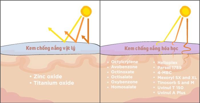 Kem chống nắng vật lý có nhiều ưu điểm hơn kem chống nắng hóa học