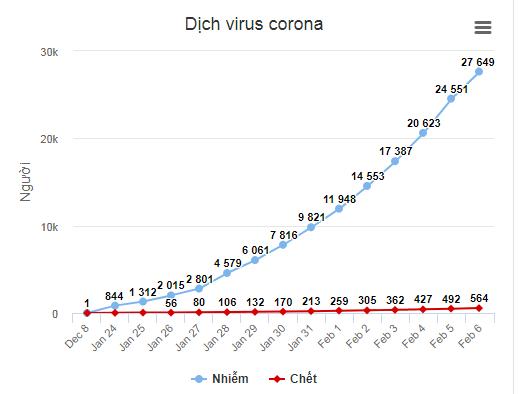 Số người chết vì virus corona tăng lên 564 - Ảnh 2