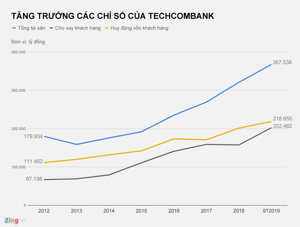 Năm 2019 nhiều biến động của 5 tỷ phú USD Việt Nam - Ảnh 4