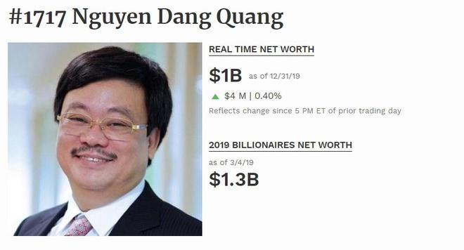 Ông Nguyễn Đăng Quang trở lại danh sách tỷ phú USD - Ảnh 1