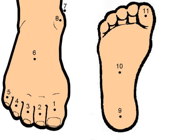 Xem tướng nốt ruồi ở bàn chân