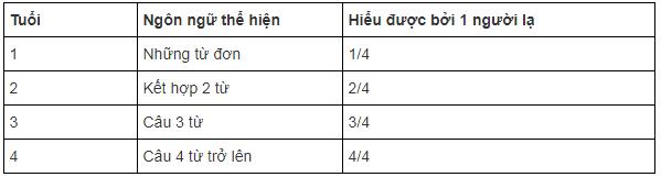 Các mốc phát triển ngôn ngữ của trẻ từ 1 - 4 tuổi cha mẹ nên thuộc nằm lòng - Ảnh 2