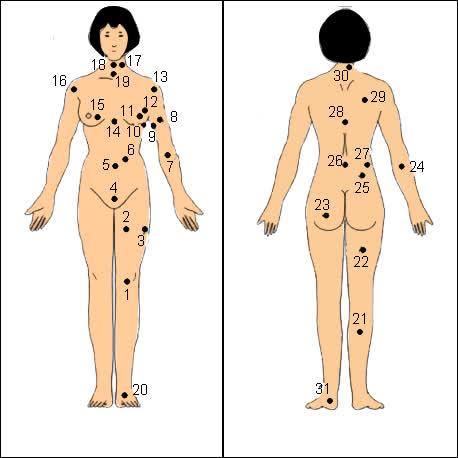 Xem bói nốt ruồi nằm trên cơ thể phụ nữ