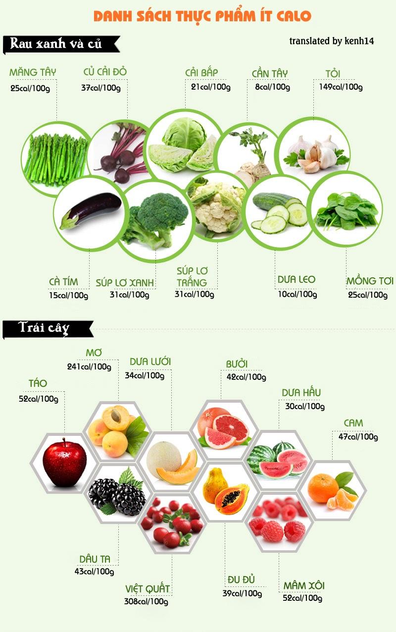 Các thực phẩm ít calo giúp giảm cân khoa học.