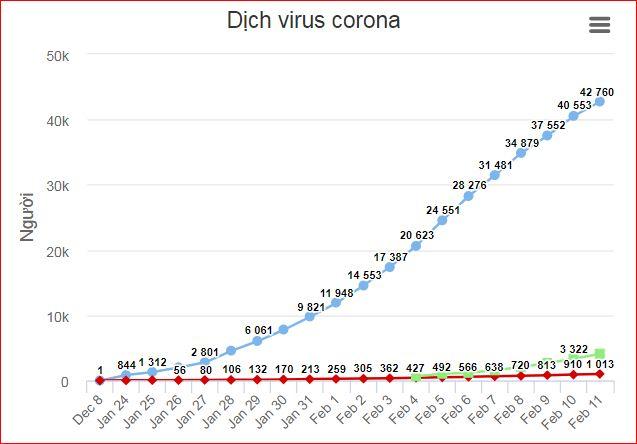 Số người chết vì virus corona tăng lên 1.013 - Ảnh 2