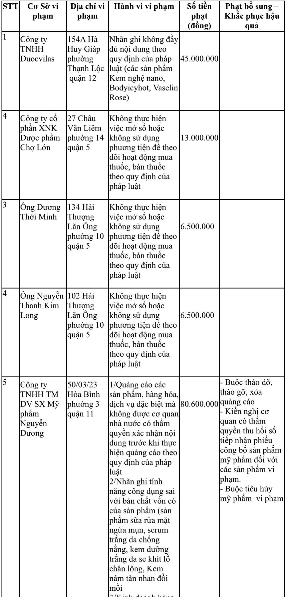 Công ty mỹ phẩm Nguyễn Dương bị phạt hơn 80 triệu đồng vì 'treo đầu dê bán thịt chó' - Ảnh 2