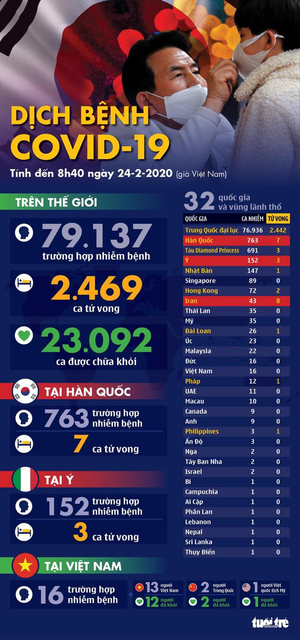 Dịch COVID-19 ngày 24-2: Hàn Quốc thêm 161 ca nhiễm mới, đã có 7 người tử vong - Ảnh 1