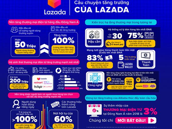 """Lazada Việt Nam tổ chức hội thảo """"Giải pháp nâng cao trải nghiệm mua sắm trực tuyến cho người dùng"""" - Ảnh 2"""