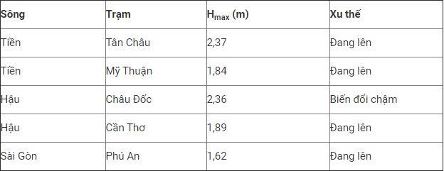Dự báo thời tiết ngày 8/11: Cả nước giảm nhiệt, Nam Bộ đề phòng ngập lụt do triều cường - Ảnh 1