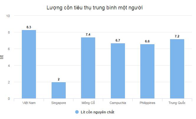 Người Việt uống rượu bia nhiều gấp 4 lần người Singapore - Ảnh 1