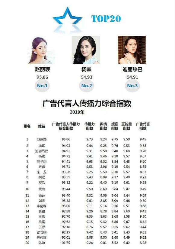 Vừa mới trở lại showbiz, Triệu Lệ Dĩnh đánh bại Dương Mịch trên bảng xếp hạng chỉ số truyền thông - Ảnh 2