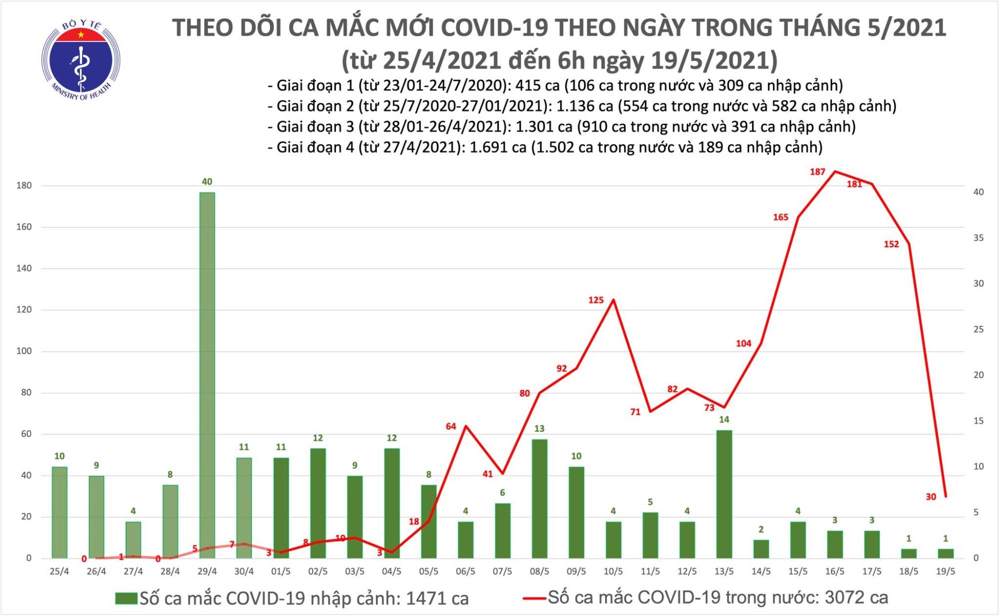 Sáng 19/5: Thêm 30 ca mắc COVID-19 trong nước, Bắc Ninh và Bắc Giang có 26 ca - Ảnh 1