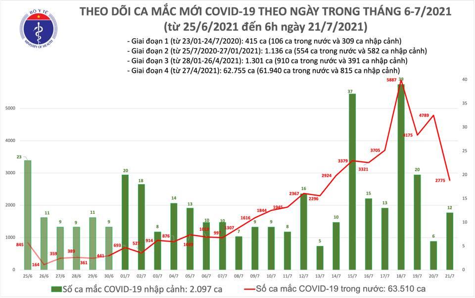 Sáng 21/7: Có 2.787 ca mắc COVID-19, trong đó TP Hồ Chí Minh nhiều nhất với 1.739 ca - Ảnh 1