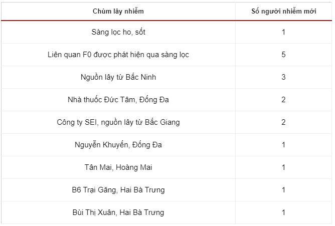 Thêm 17 người ở Hà Nội dương tính với nCoV - Ảnh 1