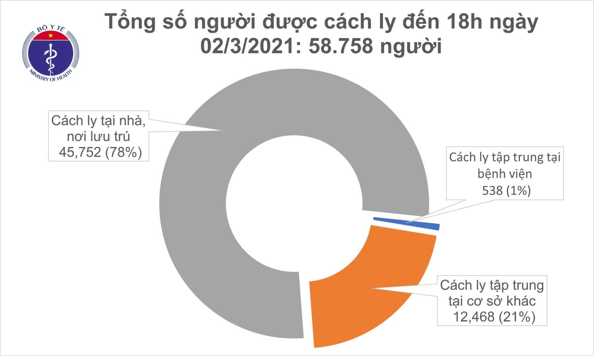 Tin vui: 12h trôi qua không có ca mắc COVID-19, Việt Nam chữa khỏi 1.898 bệnh nhân - Ảnh 2
