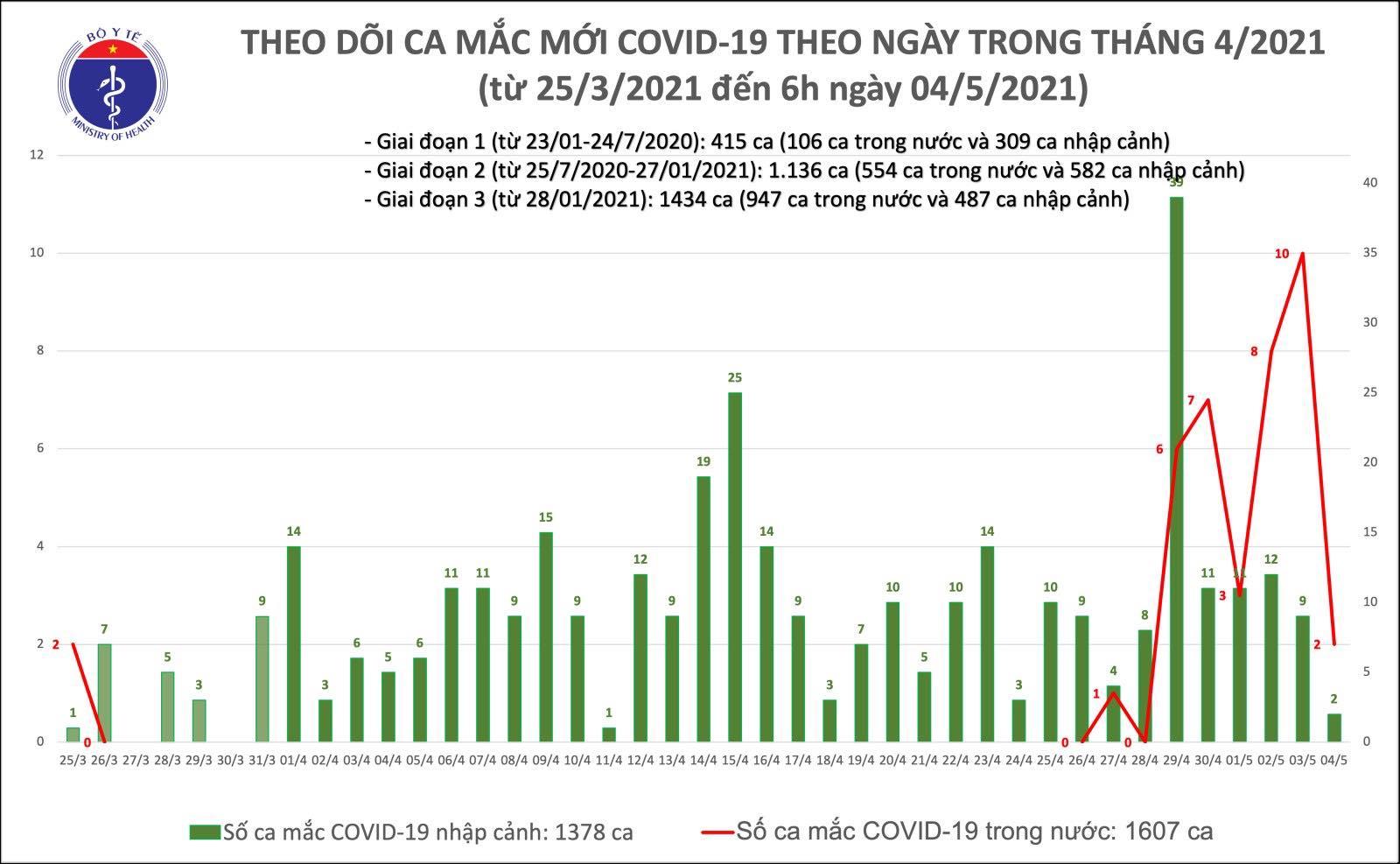 Sáng 4/5: Bộ Y tế công bố chính thức 2 ca mắc COVID-19 trong nước tại Hà Nội và Đà Nẵng - Ảnh 1