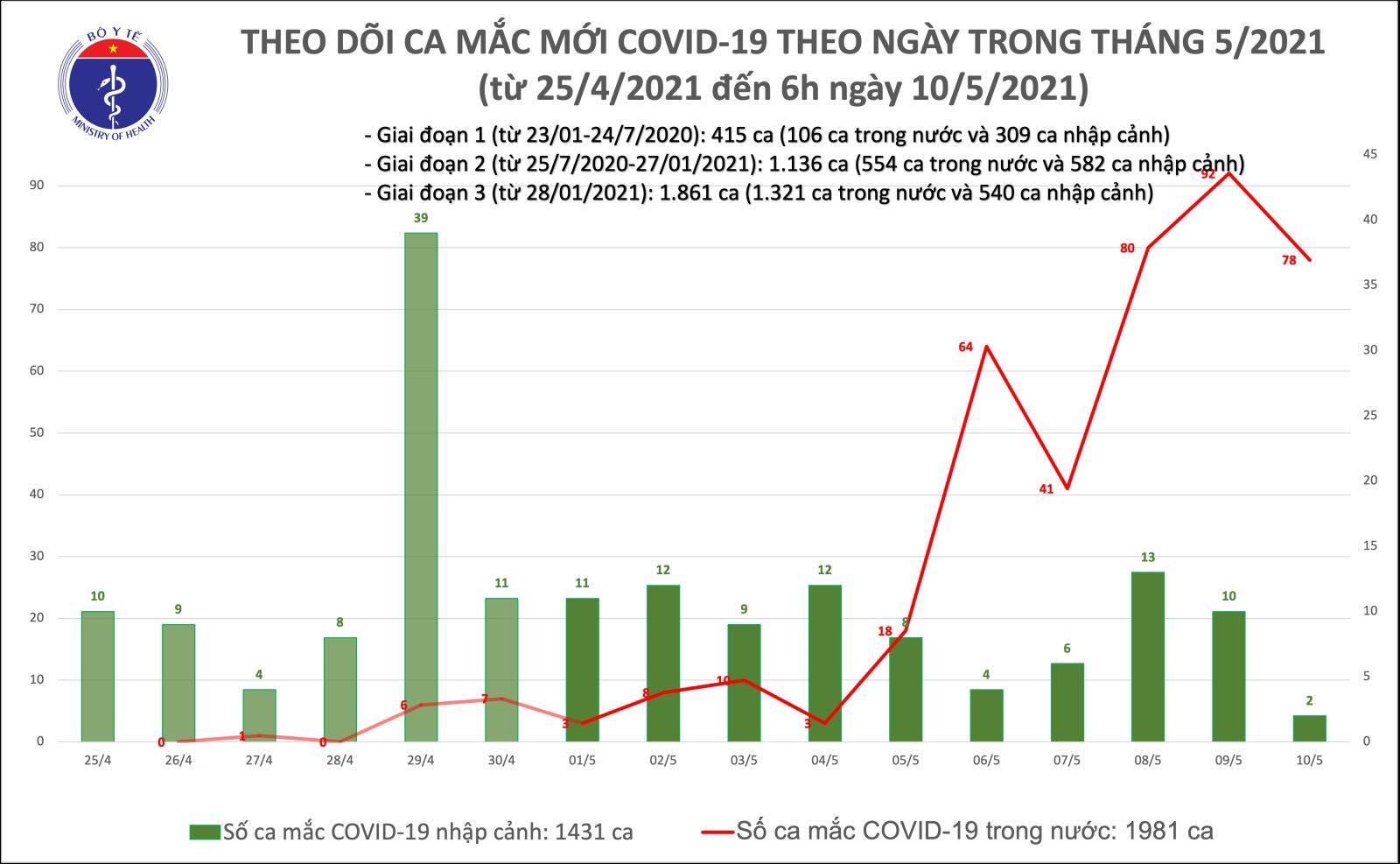 Sáng 10/5: Bộ Y tế công bố thêm 78 ca mắc COVID-19 trong cộng đồng - Ảnh 1