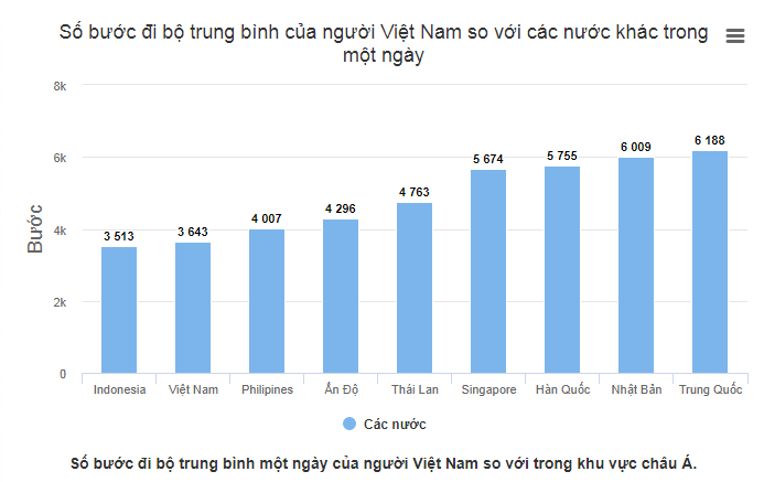 Trẻ em Việt Nam lười vận động, nghiện game - Ảnh 1
