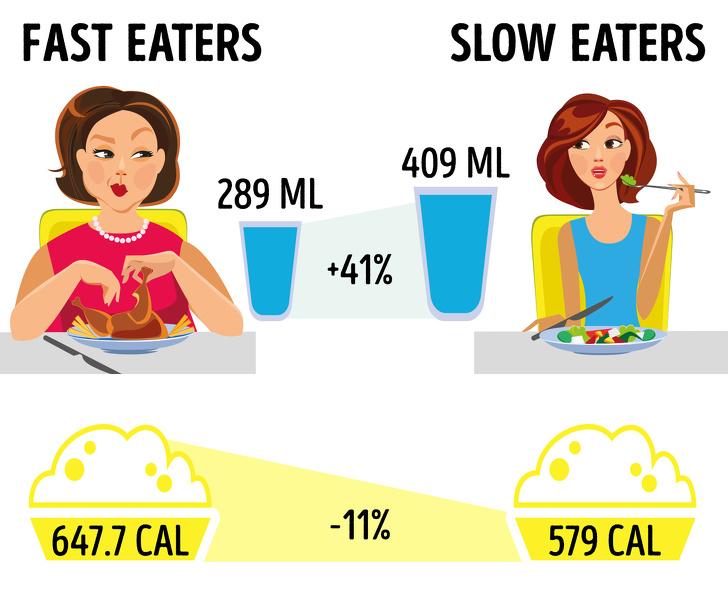 Không cần ăn kiêng, những thói quen ăn uống này sẽ giúp bạn có cân nặng lý tưởng (P1) - Ảnh 2
