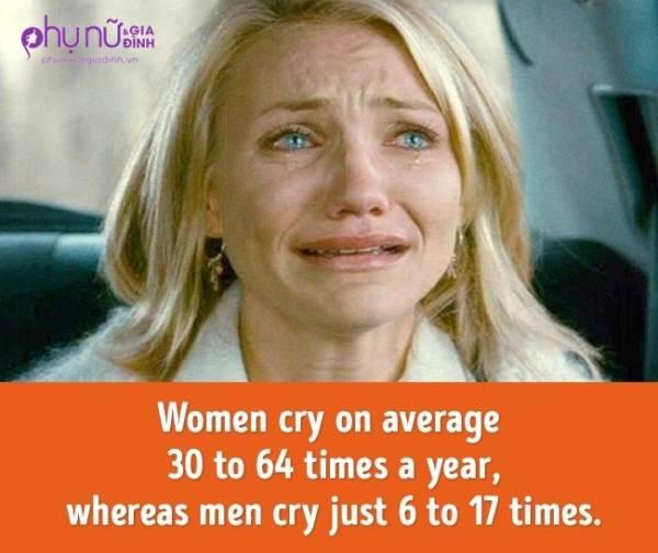 Những sự thật thú vị về cơ thể phụ nữ mà chính họ cũng không biết - Ảnh 3