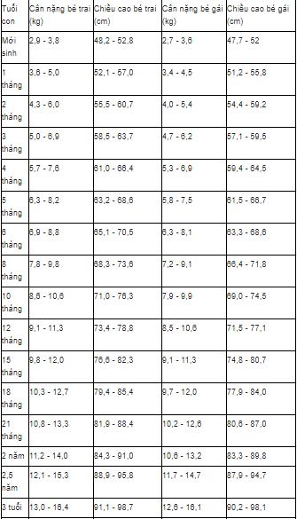Cách nhận biết trẻ bị suy dinh dưỡng qua chỉ số cân nặng và chiều cao - Ảnh 2