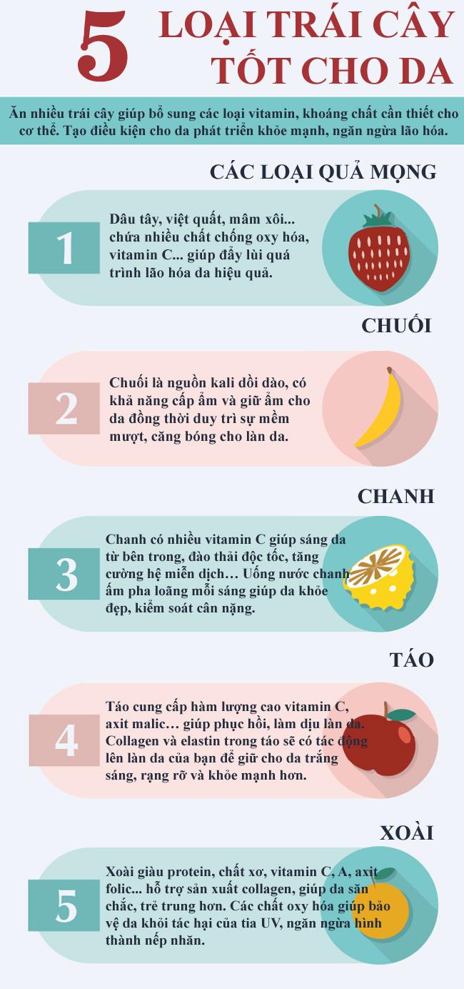 5 loại trái cây càng ăn nhiều da càng mượt mà - Ảnh 1
