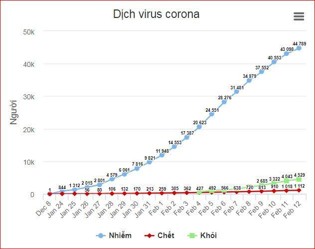 Số người chết vì virus corona tăng lên 1.112 - Ảnh 2