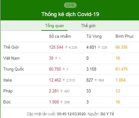 Ca Covid-19 thứ 39 tại Việt Nam là hướng dẫn viên dẫn đoàn du khách Anh - Ảnh 2