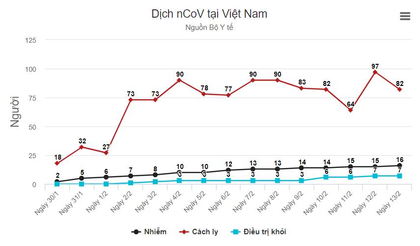 Ca thứ 16 tại Việt Nam dương tính nCoV - Ảnh 1
