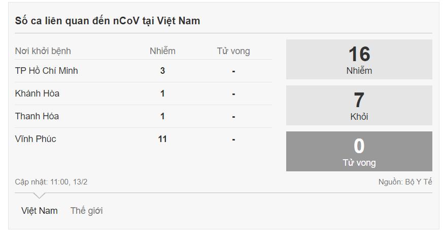 Ca thứ 16 tại Việt Nam dương tính nCoV - Ảnh 2