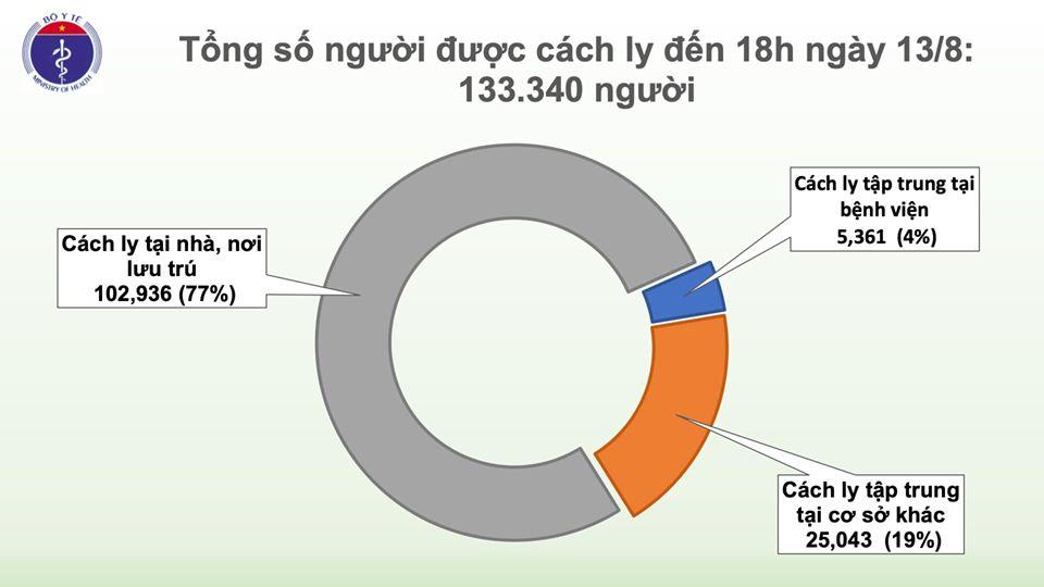 Thêm 22 ca mắc mới COVID-19, trong đó 14 ca tại Đà Nẵng, Việt Nam có 905 bệnh nhân - Ảnh 3