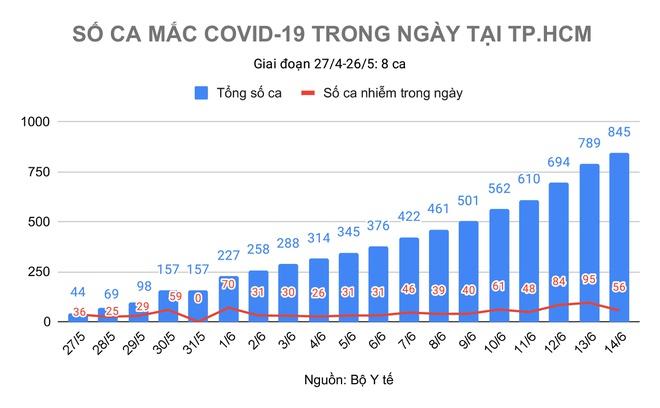 TP.HCM có thêm 10 ca Covid-19 chưa rõ nguồn lây trong ngày 14/6 - Ảnh 1
