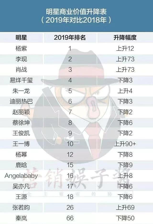 Vượt qua Tiêu Chiến, Lý Hiện, Dương tử đứng đầu bảng xếp hạng sao Hoa ngữ có giá trị thương mại cao nhất đầu năm 2020, Dương Mịch bất ngờ bị 'đá' khỏi top - Ảnh 2